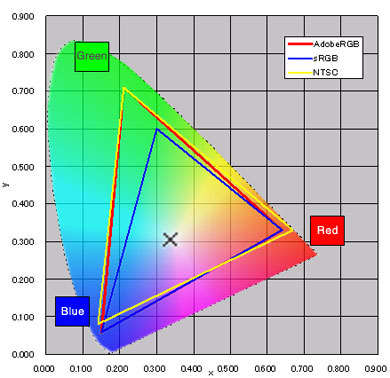 LCD color Gamut